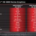 AMD Radeo HD 6800 Series Chart